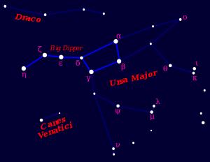 Big Dipper Asterism